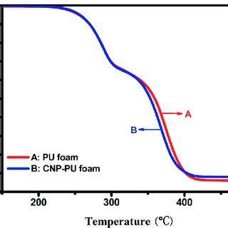 Research paper on Plutonium